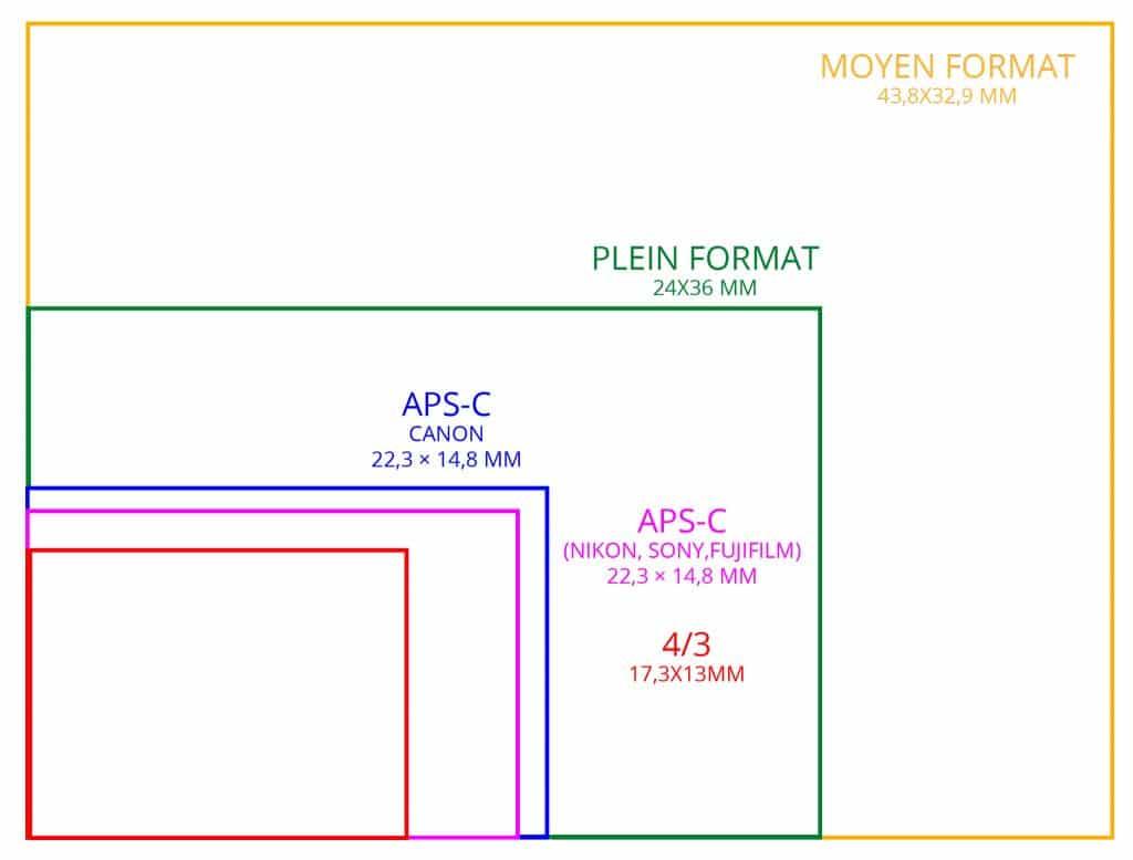 Taille des différents capteurs photo